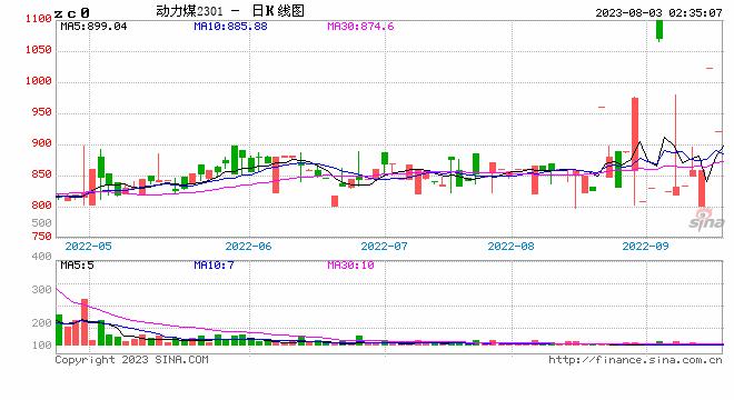 <b>动力煤 上涨驱动力减弱</b>