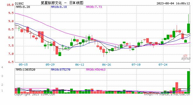 收评:沪指跌0.29% 猪肉股大涨