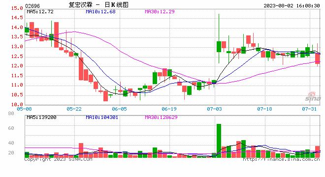 中国恒大:8月合约销售额478.2亿元 较上月增长18.2%