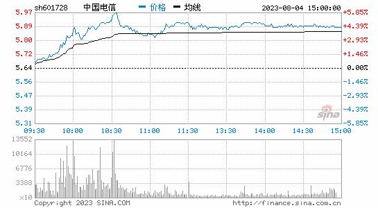 中国电信A股破发:跌幅0.88%,股价报4.52元