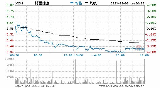 港交所:阿里出售1.54亿股阿里健康股份 持股降至67.51%