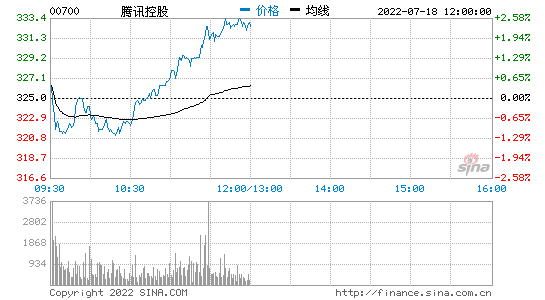 腾讯控股收涨逾5% 股价再创历史新高