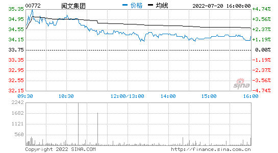 阅文集团涨超10%,报49.9港元