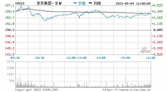 京东集团跌幅扩大至5% 股价报242.6港元