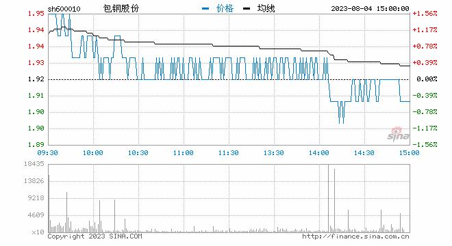 快讯:钢铁板块午后持续发力 包钢股份涨停