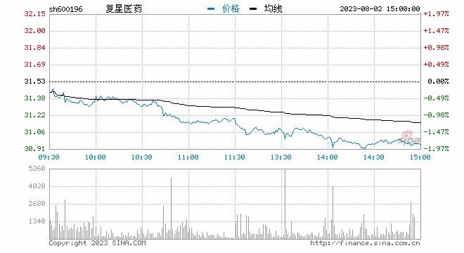 """""""复星医药A、H两股异动拉升 A股现涨逾9%"""