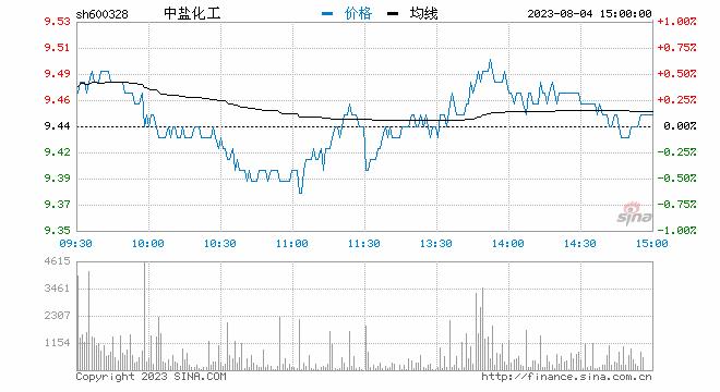 快讯:化工板块早盘再度走强,中盐化工等多股涨停