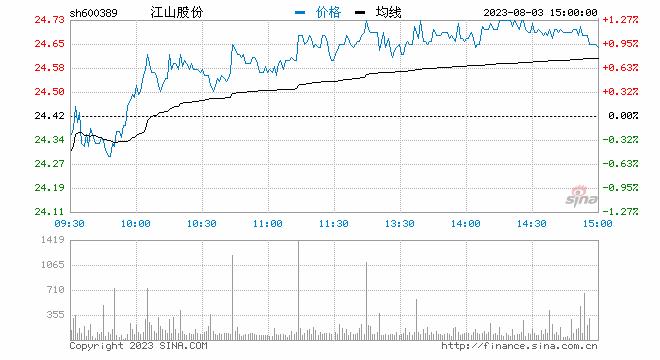 深大通加大工业大麻布局股价多次波动引监管层关注