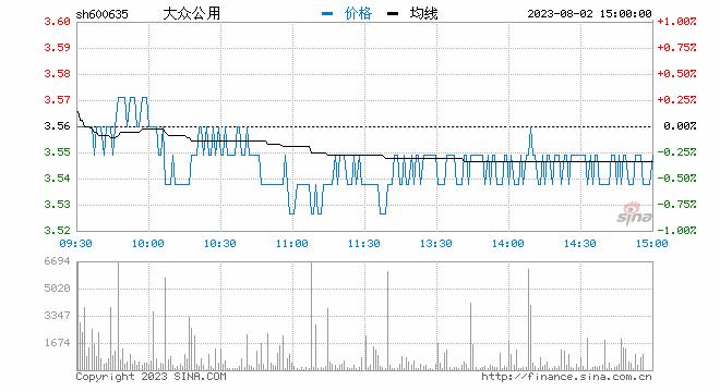 快讯:创投概念股再度走强 大众公用封涨停