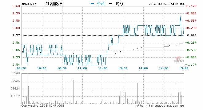 新潮能源疑似卷入德隆唐万新纠纷案 早盘股价大跌8%