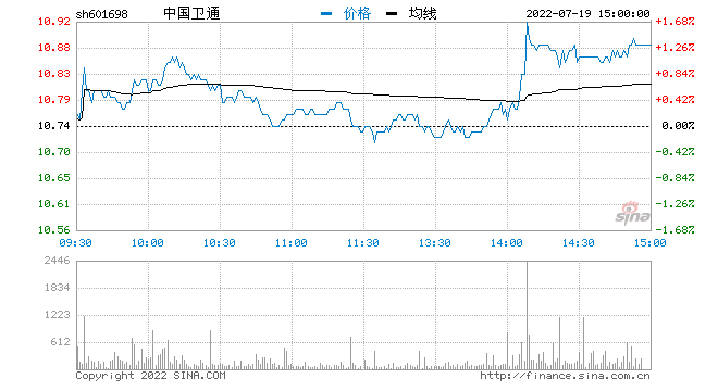 快讯:次新股拉升 中国卫通再涨停