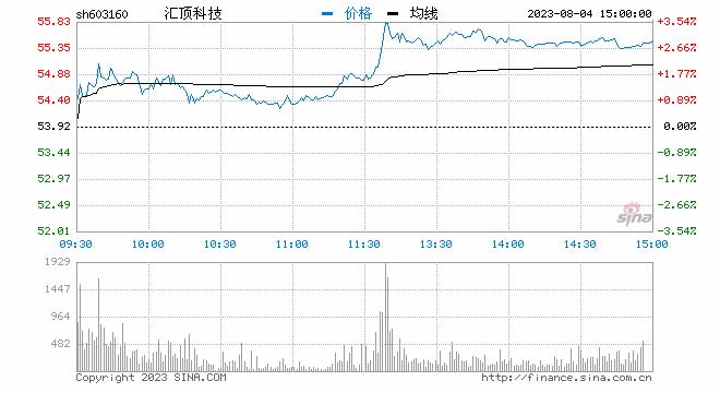 快讯:券商板块午后持续走高 长城证券封板