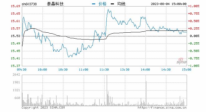 快讯:华为海思概念板块集体高开 泰晶科技等多股涨停