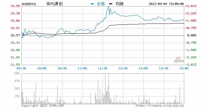聚焦科创板鸣锣开市 华兴源创开盘首日涨128%