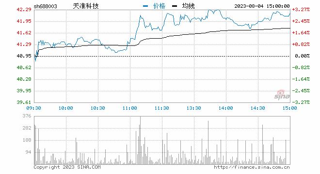 聚焦科创板鸣锣开市 天准科技开盘首日涨118%