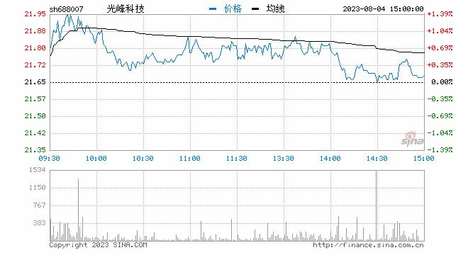 聚焦科创板鸣锣开市 光峰科技开盘首日涨100.11%