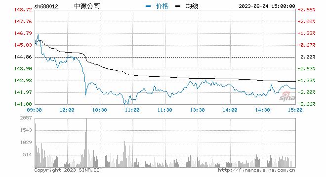 周评:风险资产先扬后抑 黄金价格节节攀升