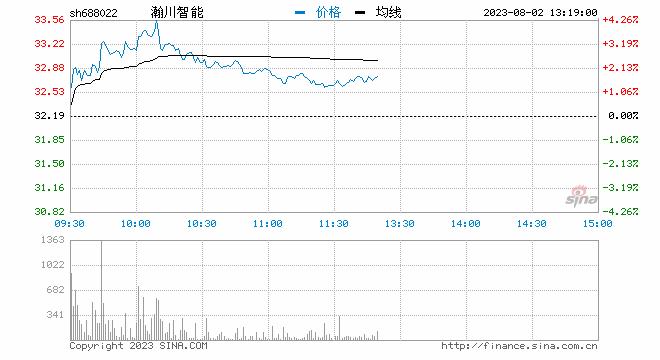 聚焦科创板鸣锣开市 N瀚川距开盘下跌30%触发临停