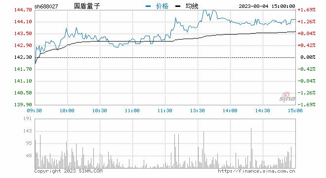 国盾量子科创板上市首日大涨906% 盘中触发临时停牌