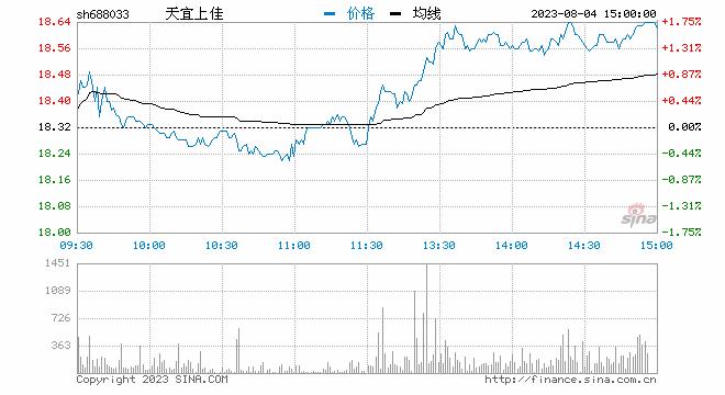 聚焦科创板鸣锣开市 天宜上佳开盘首日涨71.82%