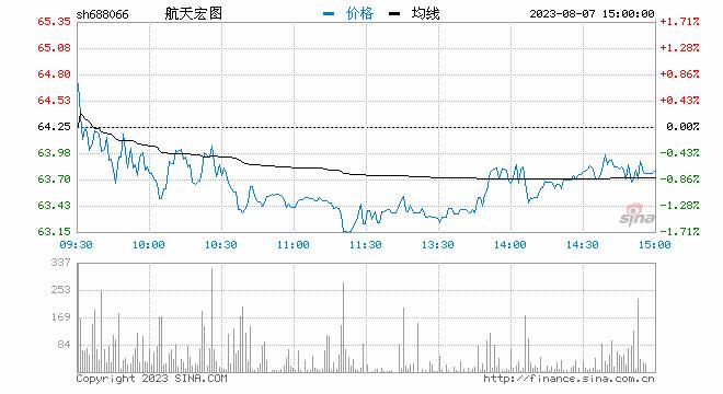 聚焦科创板鸣锣开市 航天宏图开盘首日涨149.28%