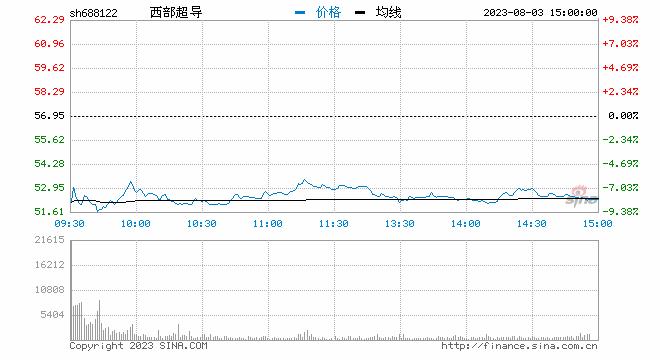 聚焦科创板鸣锣开市 西部超导开盘首日涨173.33%