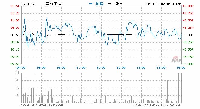 开评:三大股指开盘涨跌不一沪指涨0.1%