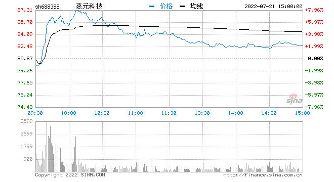 聚焦科创板鸣锣开市 嘉元科技开盘首日涨133.55%