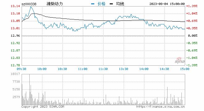 快讯:潍柴动力午后跳水跌近9% 成交额超20亿元