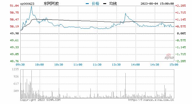 中金下调评级至中性 东阿阿胶早盘大跌近7%