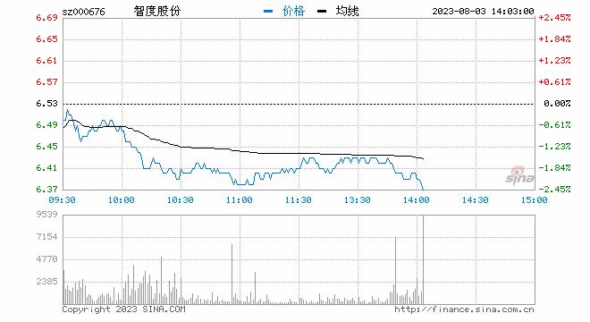 快讯:数字货币板块盘中走强 智度股份拉升涨停