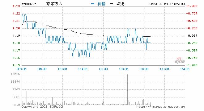 悲情京东方:50亿资产捂八年8亿卖 兄弟公司暴雷减值