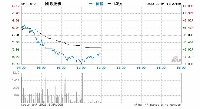 凯恩股份股吧_造纸板块震荡走强 凯恩股份涨2.82%|凯恩股份|造纸|宜宾纸业_新浪 ...