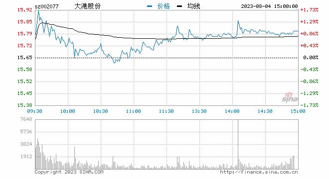 快讯:半导体及元件板块走弱 大港股份跌逾5%