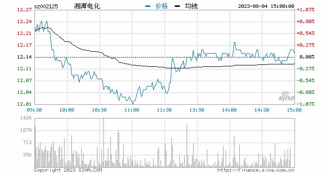 快讯:锂电池板块午后异动拉升 湘潭电化涨停