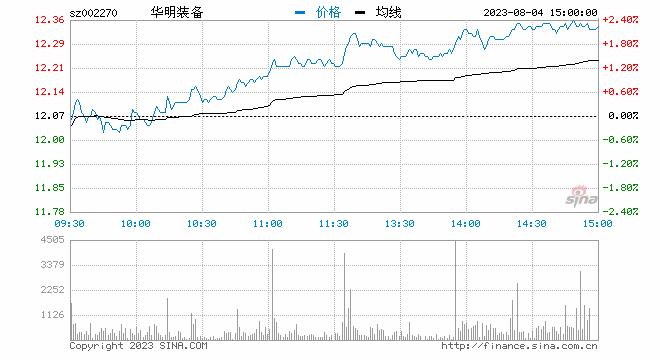 快讯:工业母机概念股拉升走强 华明装备涨停