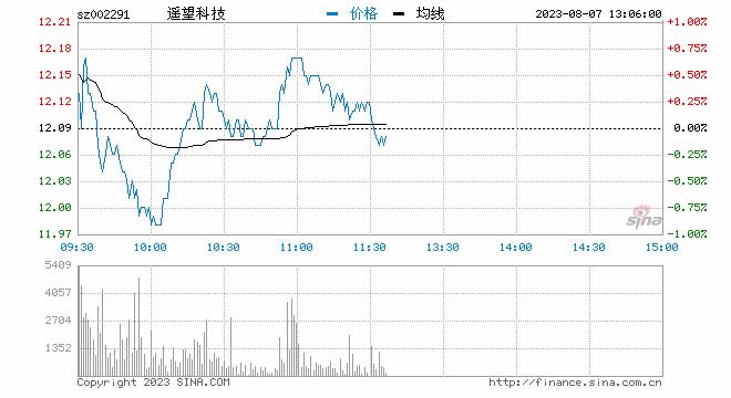 快讯:网红板块早盘异动拉升 龙头星期六封涨停