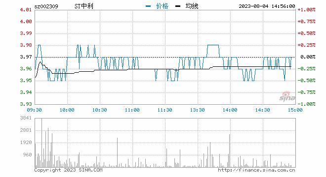 """""""快讯:锂电池股早盘继续走强 中利集团、天际股份、鞍重股份涨停"""