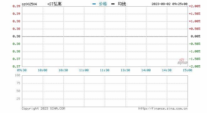 华为概念股银宝山新突然跌停 此前7天涨幅超过76%