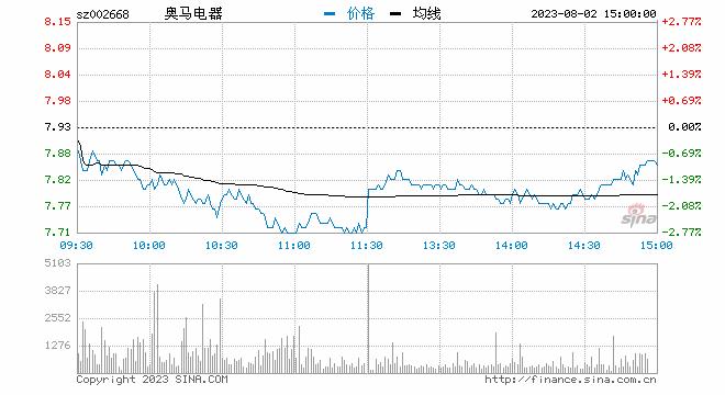 最被看好的十大港股:瑞银维持中国联通目标价10港元