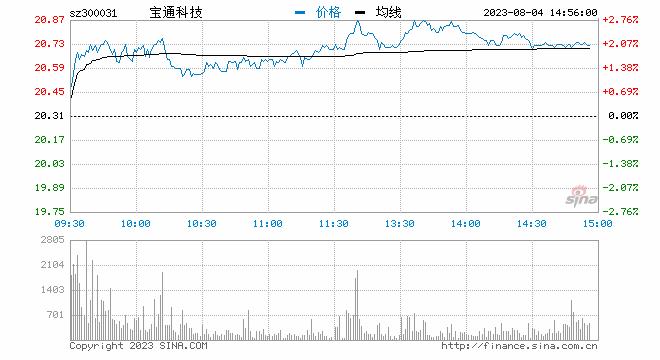 """""""快讯:元宇宙概念拉升走高 宝通科技涨超8%"""