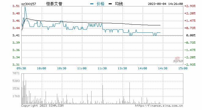 快讯:油气股集体拉升 恒泰艾普直线封板