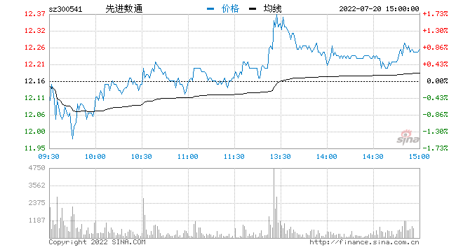 西部证券:纲领性文件发布车联网发展有望提速(股)