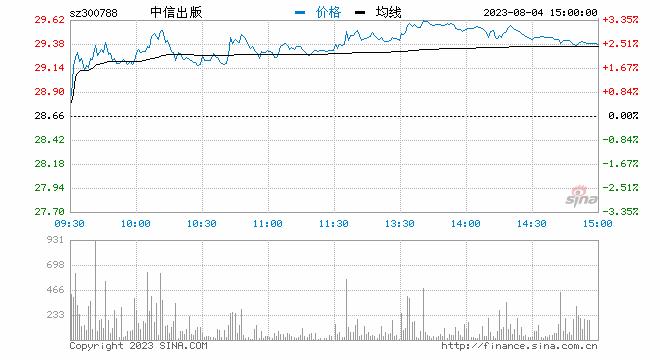 快讯:次新股开盘爆发 中信出版一字涨停
