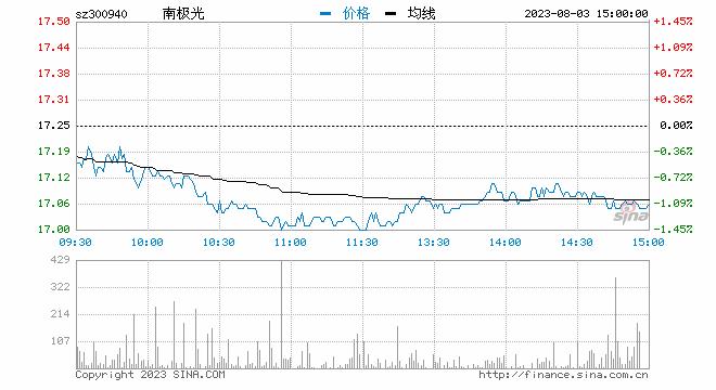 快讯:注册制次新股早盘走强,南极光再度涨停