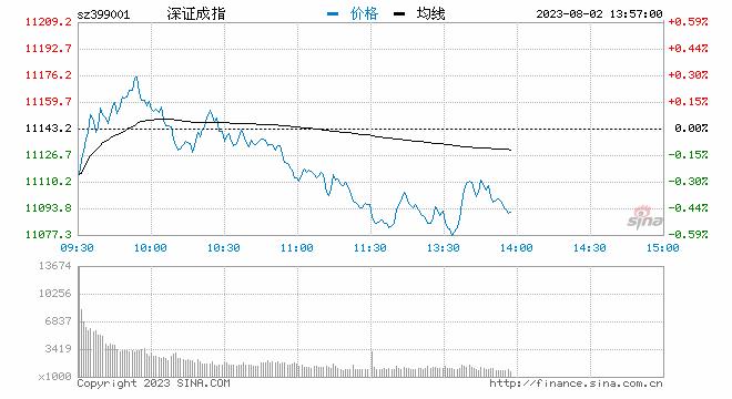 收评:深成指涨1.47%站上11000点 半导体板块领涨