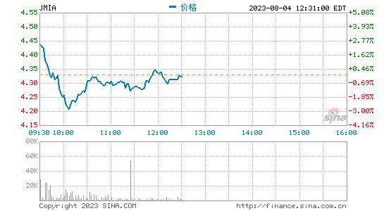 沪指低开低走国际油价跌至七周低点