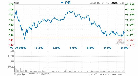 券商板块跌幅居前 红塔证券跌逾4%