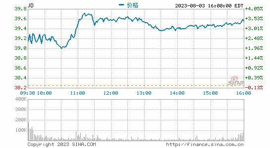 美国检方对刘强东不予首诉 京东股价涨5.88%