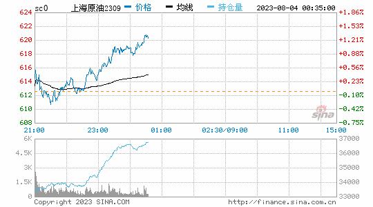 光大期货热点追踪:原油缘何出现暴跌?